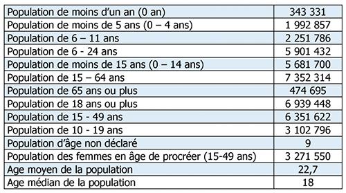 Structure De La Population